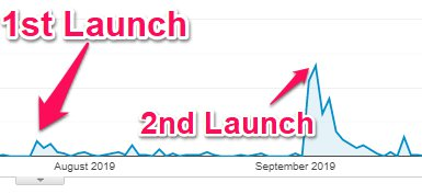Comparing Blog Post Launches