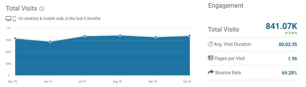 Similar Web Total Visits