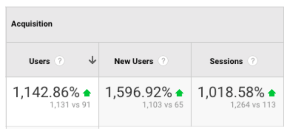 Product Hunt Traffic Stats for Spotibo