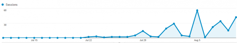 post content syndication traffic