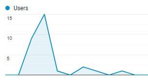 resource page traffic