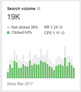 High Search Volume