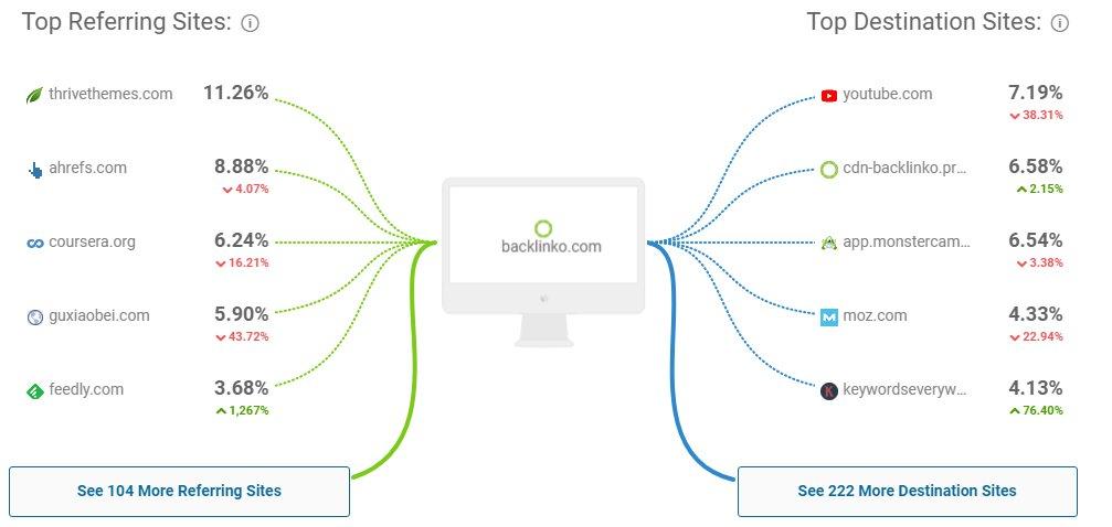 Similar Web Referring Sites