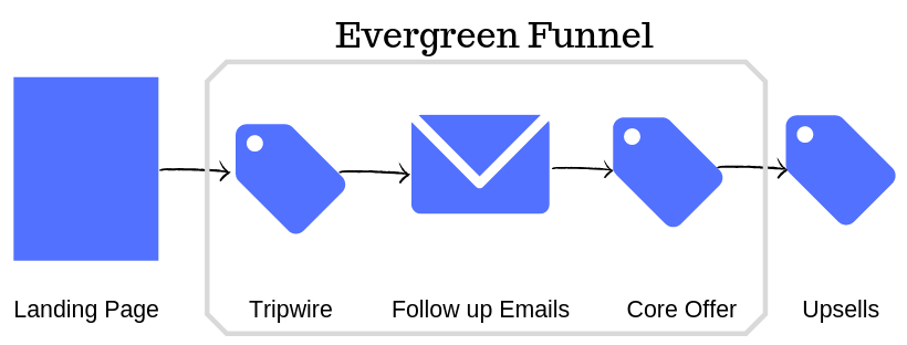 evergreen funnel diagram