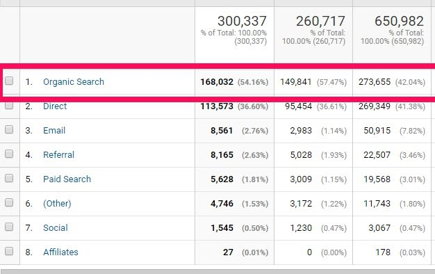 organic search traffic for timedoctor