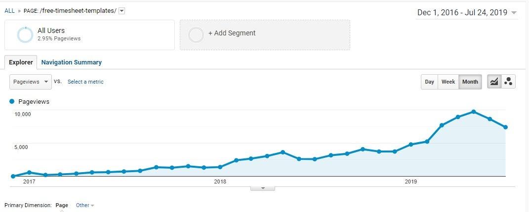 successful content traffic