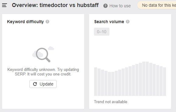 td vs hubstaff search volume
