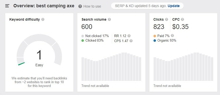 throwing axe search volume