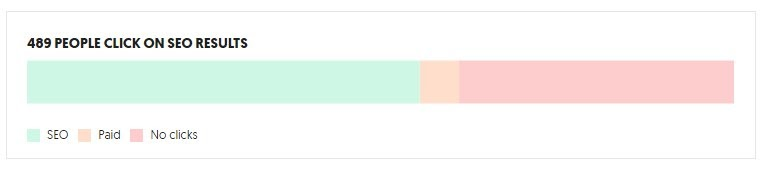 click through percentage
