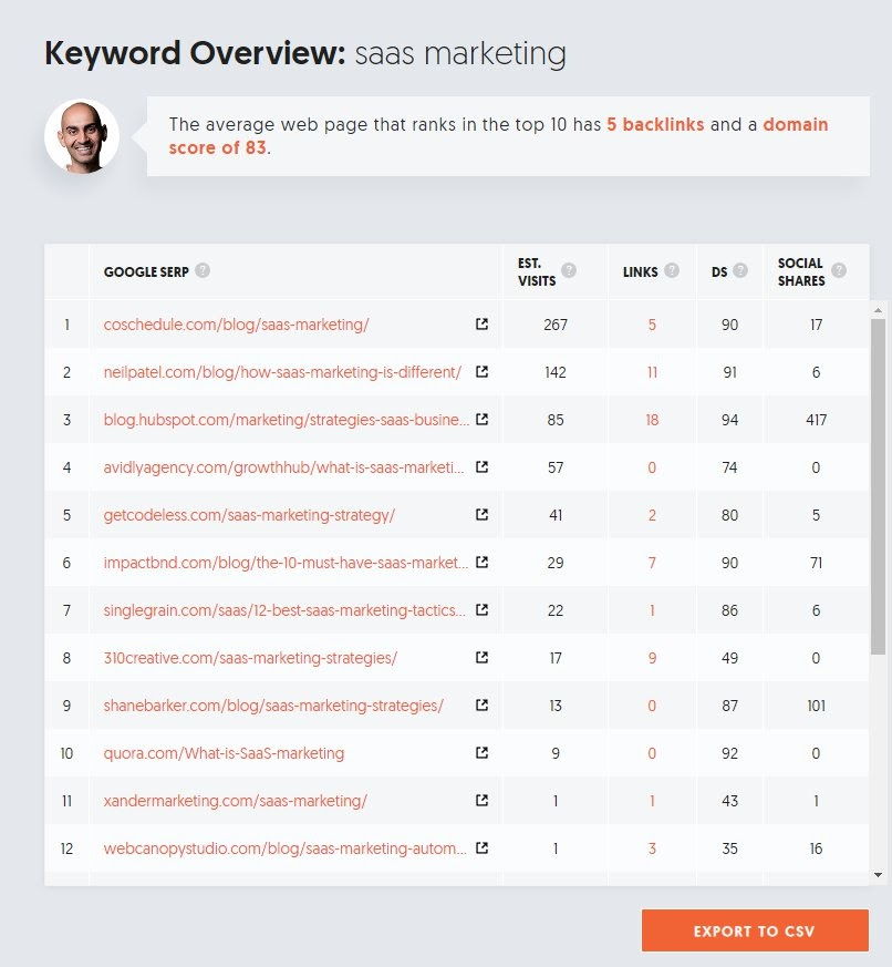 keyword overview serps