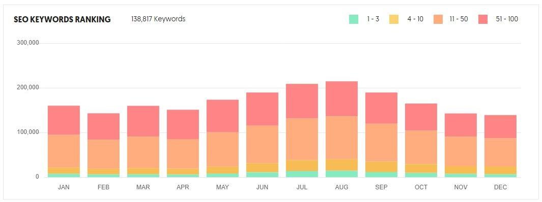 seo keyword ranking