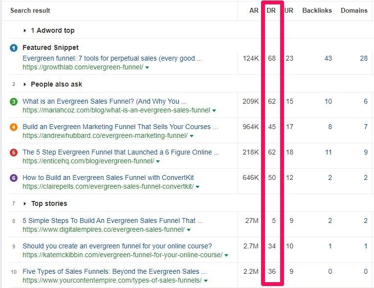 ahrefs domain ranking