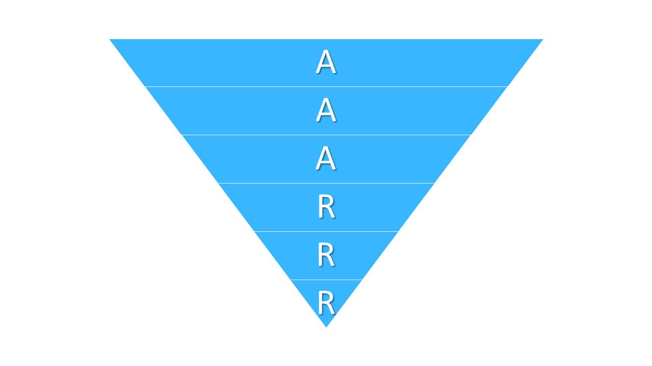 The Pirate Metrics Framework