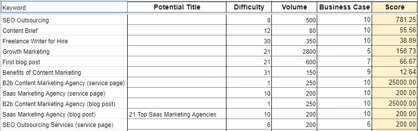 marketing implementation document