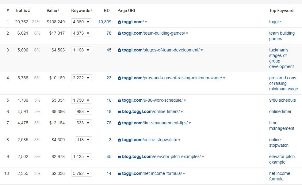 toggl-content-gap-analysis